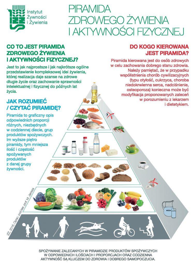 Piramida zdrowia - co powinni jeść nasi podopieczni w przedszkolach